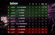 3. Spieltag | Premier League Darts 2015
